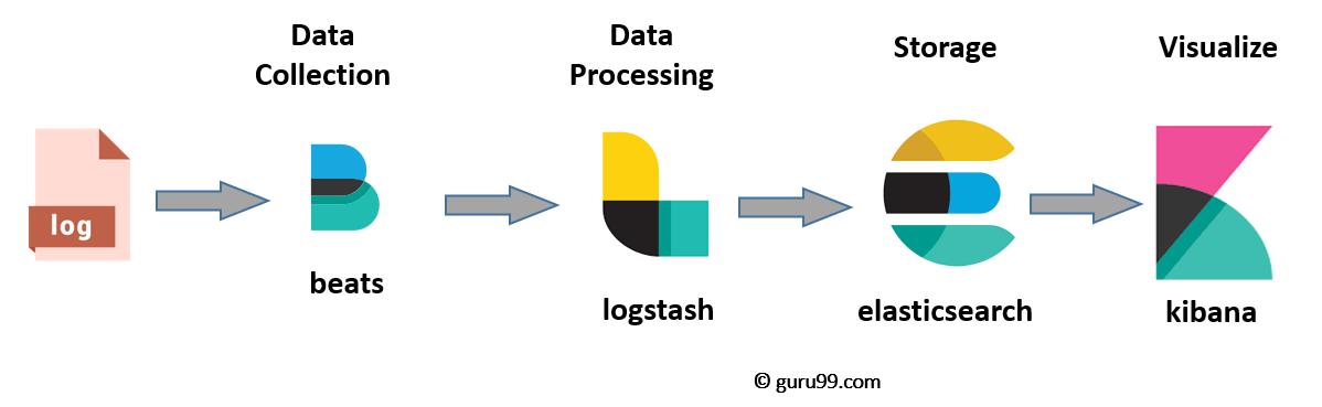 ELK Stack Tutorial: Learn Elasticsearch, Logstash, and Kibana