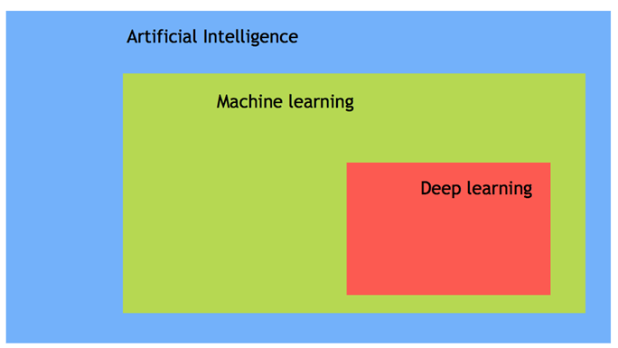 Artificial Intelligence System overview