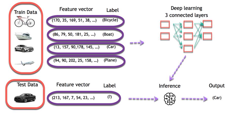 Deep Learning Process