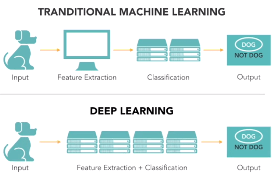 Traditional Machine Learning vs Deep Learning