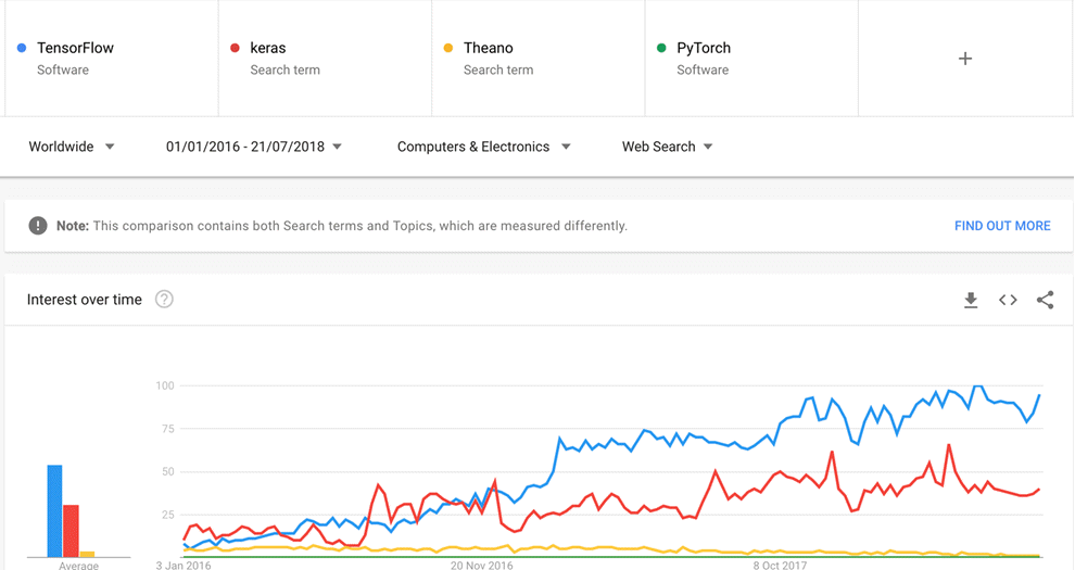 Popularity of Tensorflow deep learning library