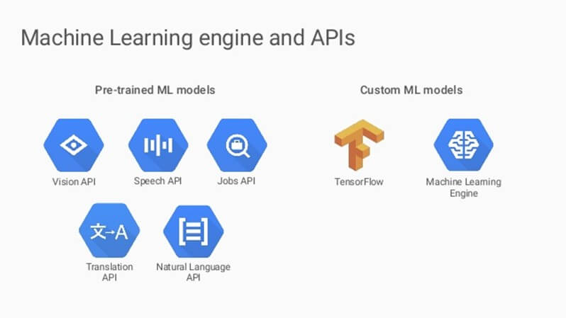 Machine learning engine and APIs provided by Google