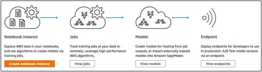 AWS SageMaker machine learning library