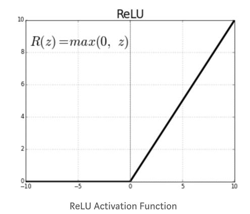 Neural Network Tutorial: TensorFlow ANN Example