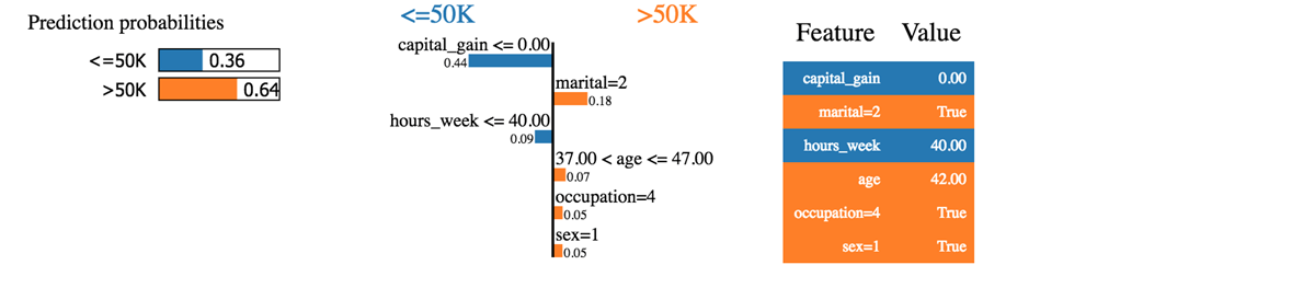Scikit-Learn Tutorial: Machine Learning in Python Examples