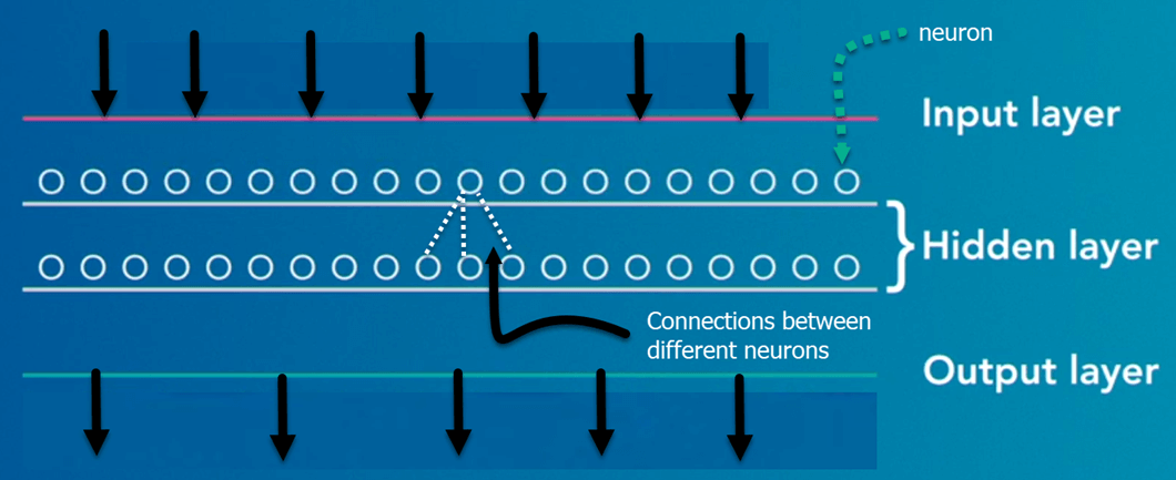 Deep Learning Tutorial for Beginners: Neural Network