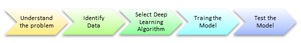 Deep Learning Tutorial for Beginners: Neural Network Classification