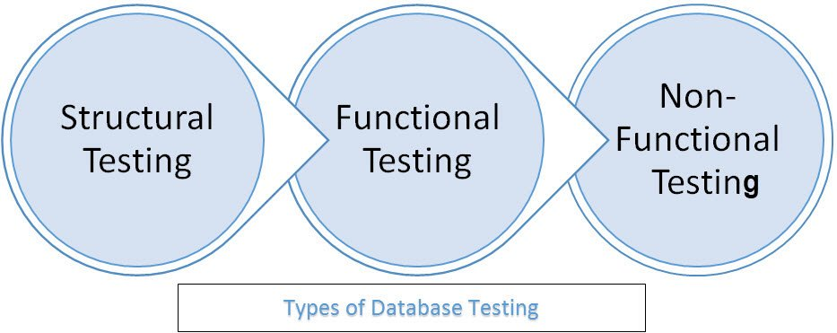 Database(Data) Testing Tutorial with Sample TestCases