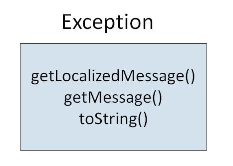 How to Create User Defined Exception in Java