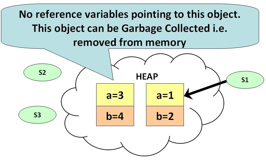 What is Garbage Collection in Java?