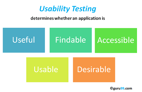 What Is Usability Testing Uxuser Experience Testing Example