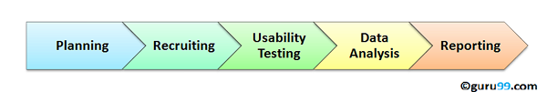 Usability Testing Tutorial: Need, Process, Best Practice